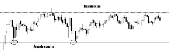 Gráfico1-Soporte&Resistencia-ok